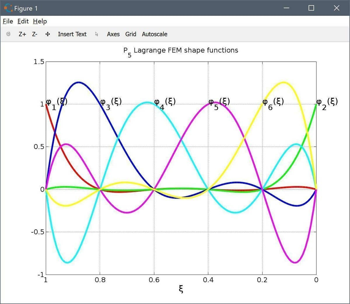 FEATool Multiphysics Custom P5 Lagrange FEM Shape Functions