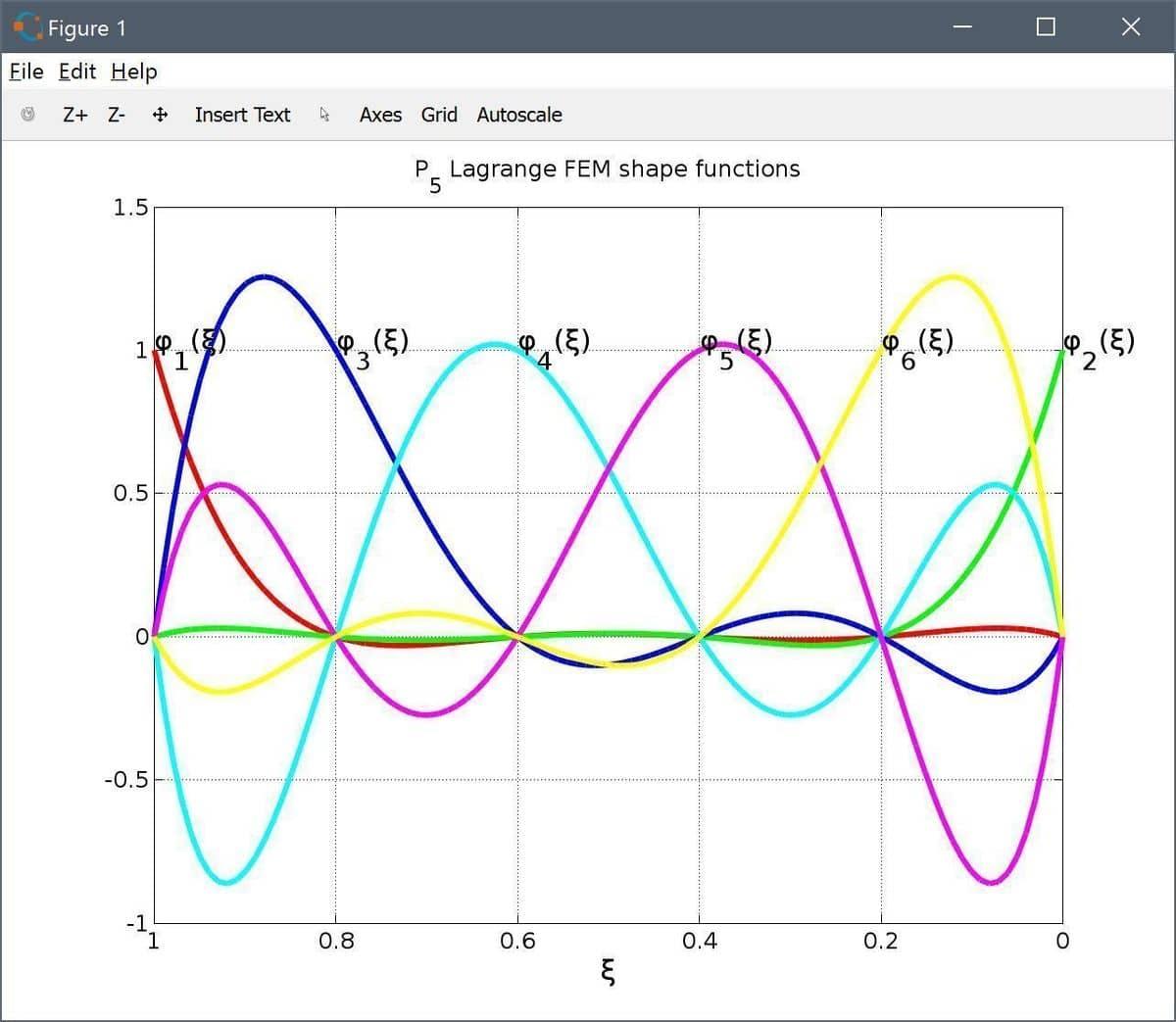 FEATool Multiphysics Custom P5 Lagrange FEM Shape Functions