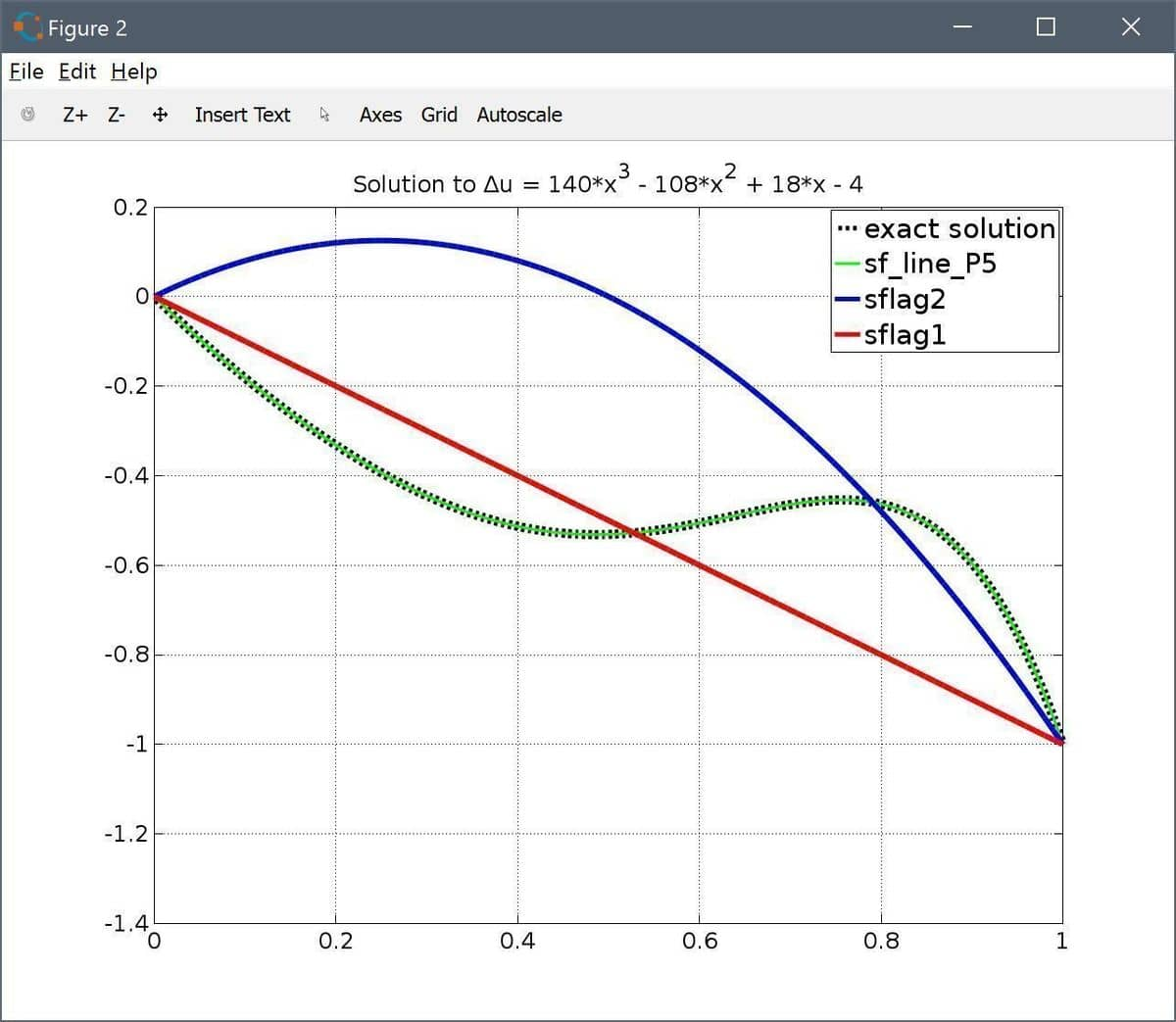 FEATool Multiphysics 5th Order Polynomial Poisson Solution