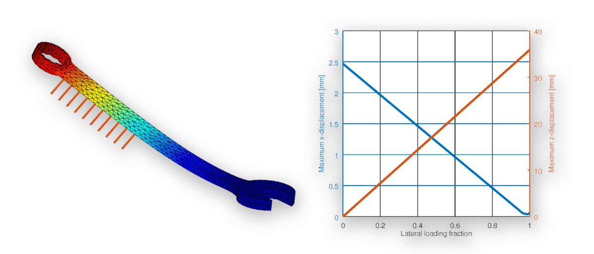 FEM Euler Beam Modeling and Simulation in MATLAB with FEATool
