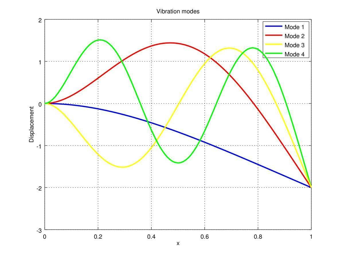 FEATool Multiphysics Matlab FEM Euler Beam Vibration Modes