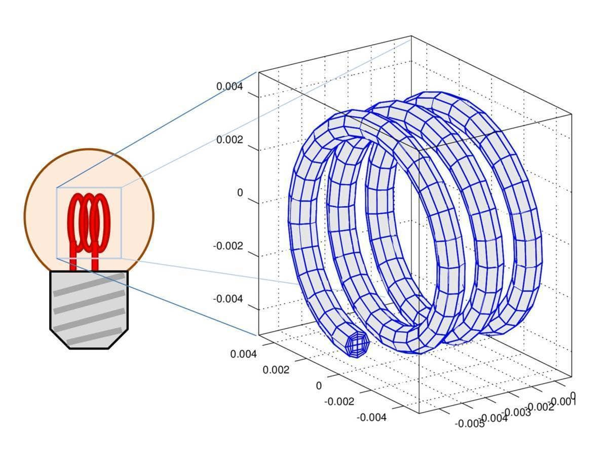 FEATool Multiphysics - Resistive Heating FEM MATLAB Simulation Geometry and Grid
